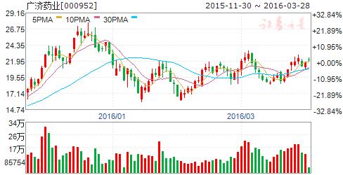 广济药业(000952)股票