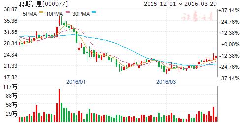 浪潮信息(000977)股票