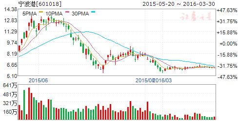 宁波港(601018)股票