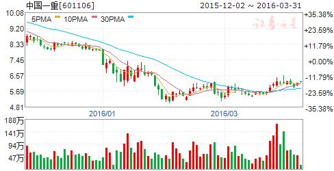 中国一重(601106)股票