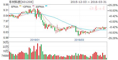 东材科技(601208)股票