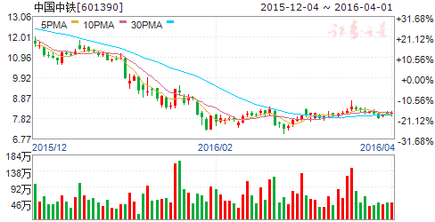 中国中铁(601390)股票
