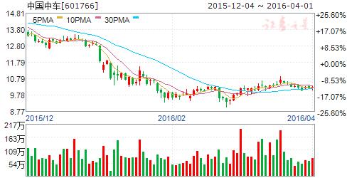 中国中车(601766)股票