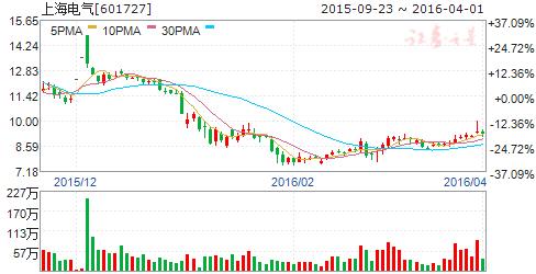 上海电气(601727)股票