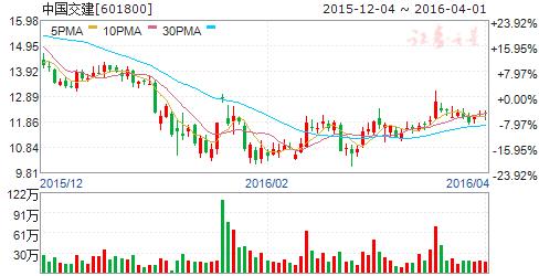 中国交建(601800)股票