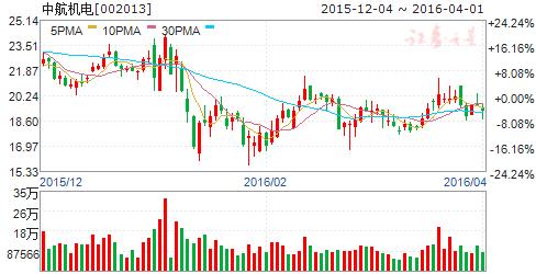 中航机电(002013)股票