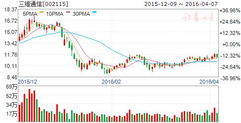 三维通信(002115)股票