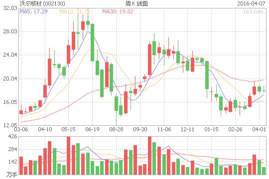 沃尔核材(002130)股票