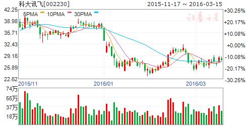 科大讯飞(002230)股票