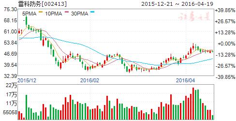 雷科防务(002413)股票