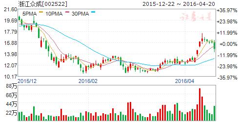 浙江众成(002522)股票