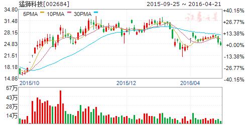 猛狮科技(002684)股票