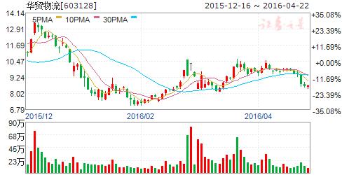 华贸物流(603128)股票