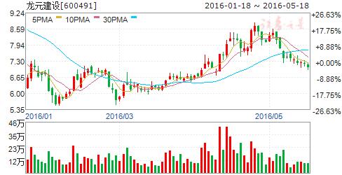 龙元建设(600491)股票