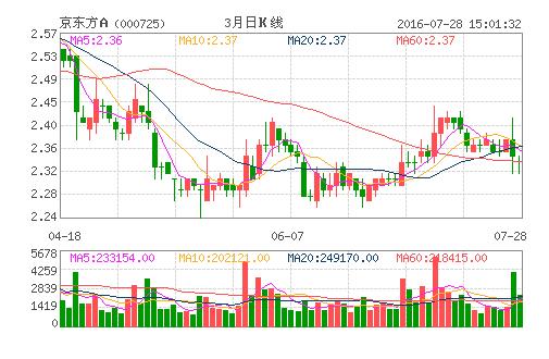 京东方A(000725)股票怎么样