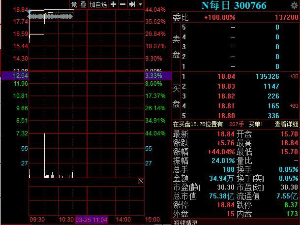 每日互动(300766)股票怎么样?