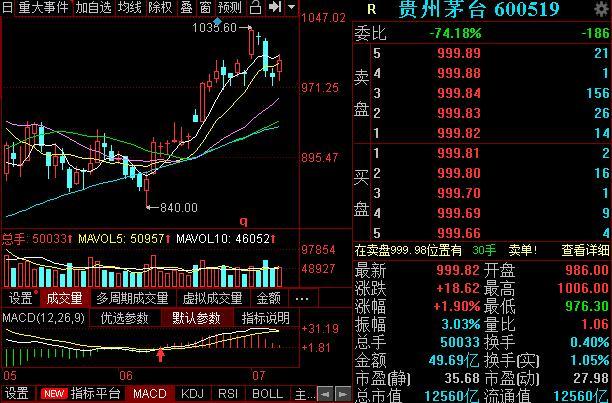 贵州茅台600519的股价