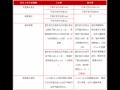 【沪市】和【深市】新股上市首日交易规则一览表